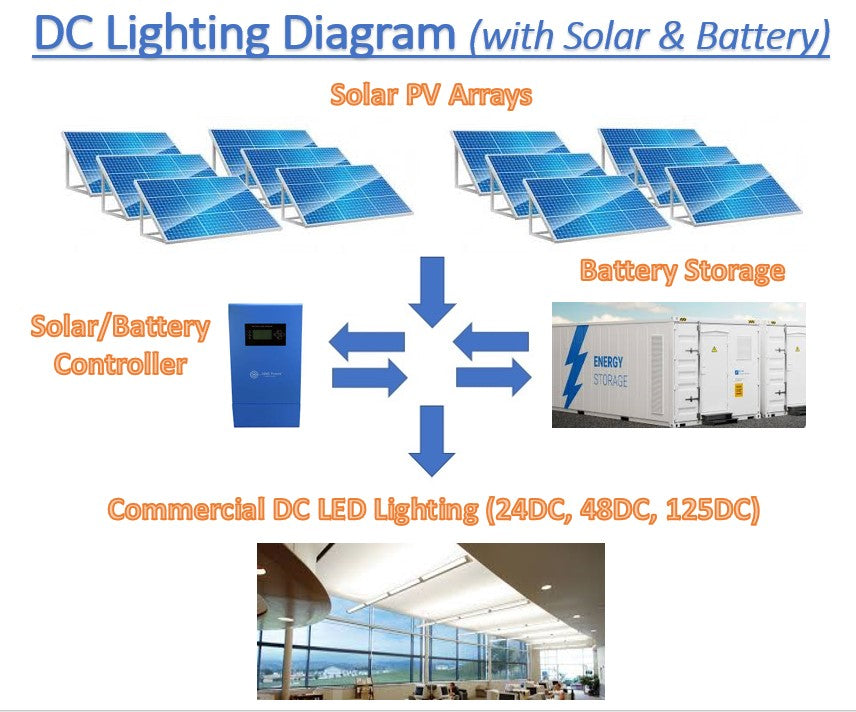 Empowering the Value of Renewables: DC Lighting is the Key Component of an Optimized DC Microgrid Solution: