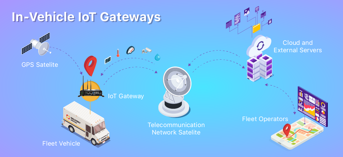 IoT-gateway-in-vehicle-application