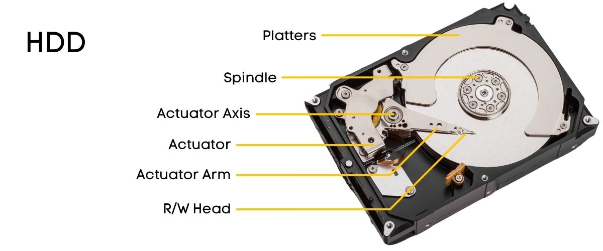HDD-architecture-how-HDD-works