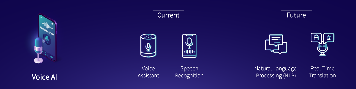 Voice-AI-IoT-Current-and-Future-Technologies