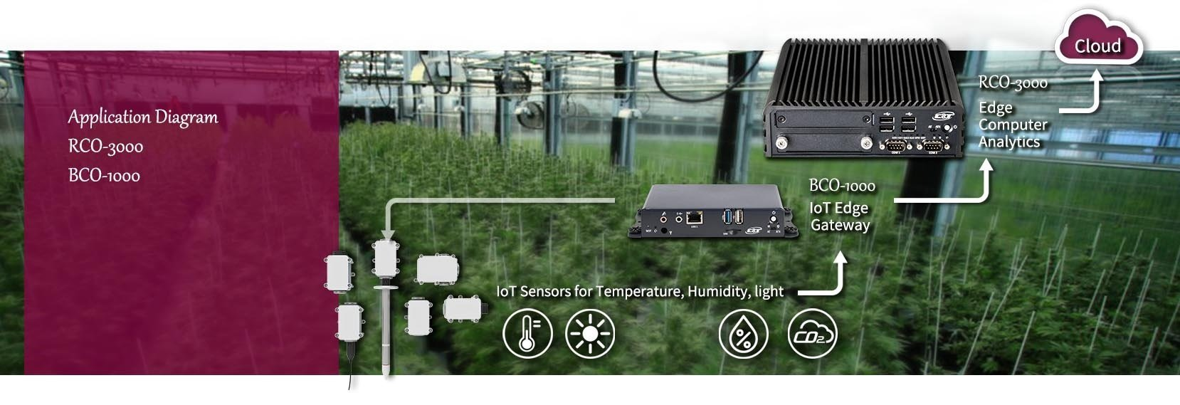 IoT-Gateway-Applications-smart-agriculture