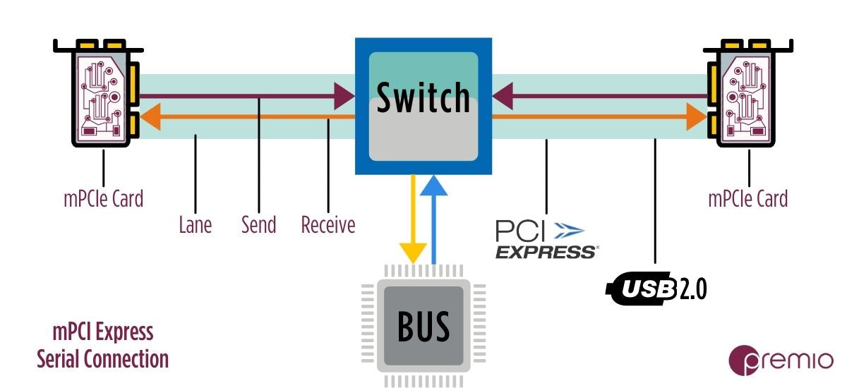 how-mini-pcie-connection-works-lanes-USB2.0-PCI-express