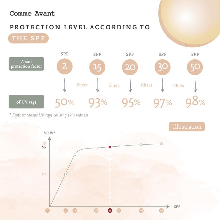 Understanding the sun protection factor (SPF)