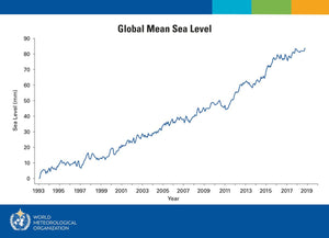 Global Mean Sea Levels Continue to rise unabated and are at record levels