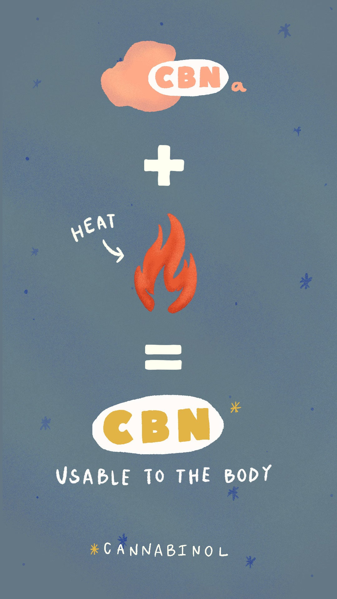 CBNa + heat = CBN, which is usable to the body. *cannabinol