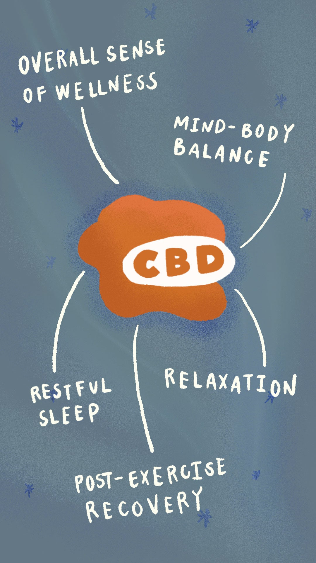 CBD uses include overall sense of wellness, mind-body balance, post-exercise recovery