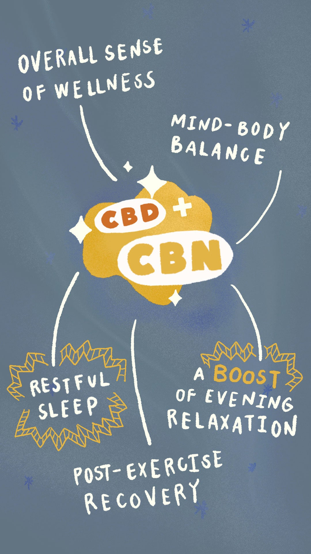 CBN for sleep, enhanced evening relaxation, boosted sedative effect