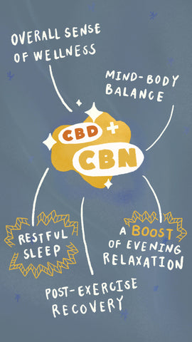 CBD plus CBN: boosted relaxation, better sleep