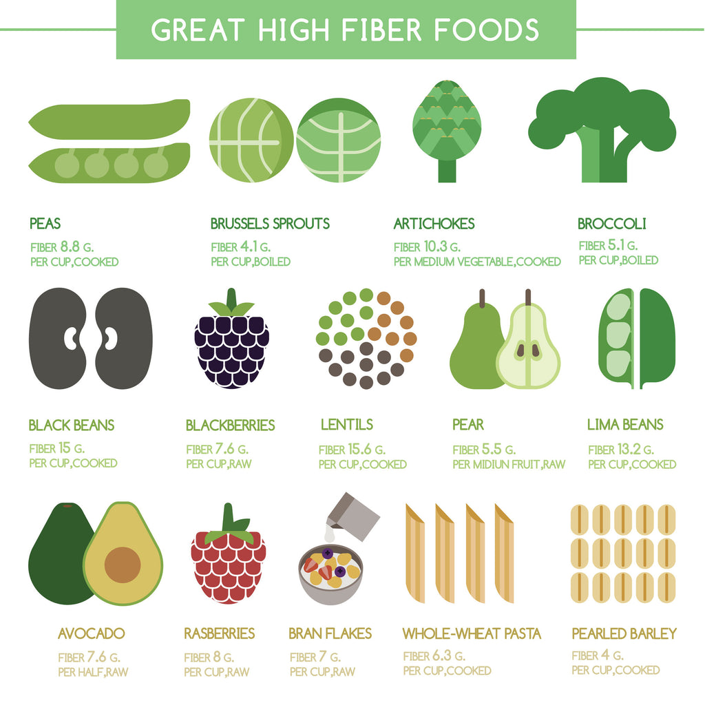 Diagram showing foods high in prebiotic fiber
