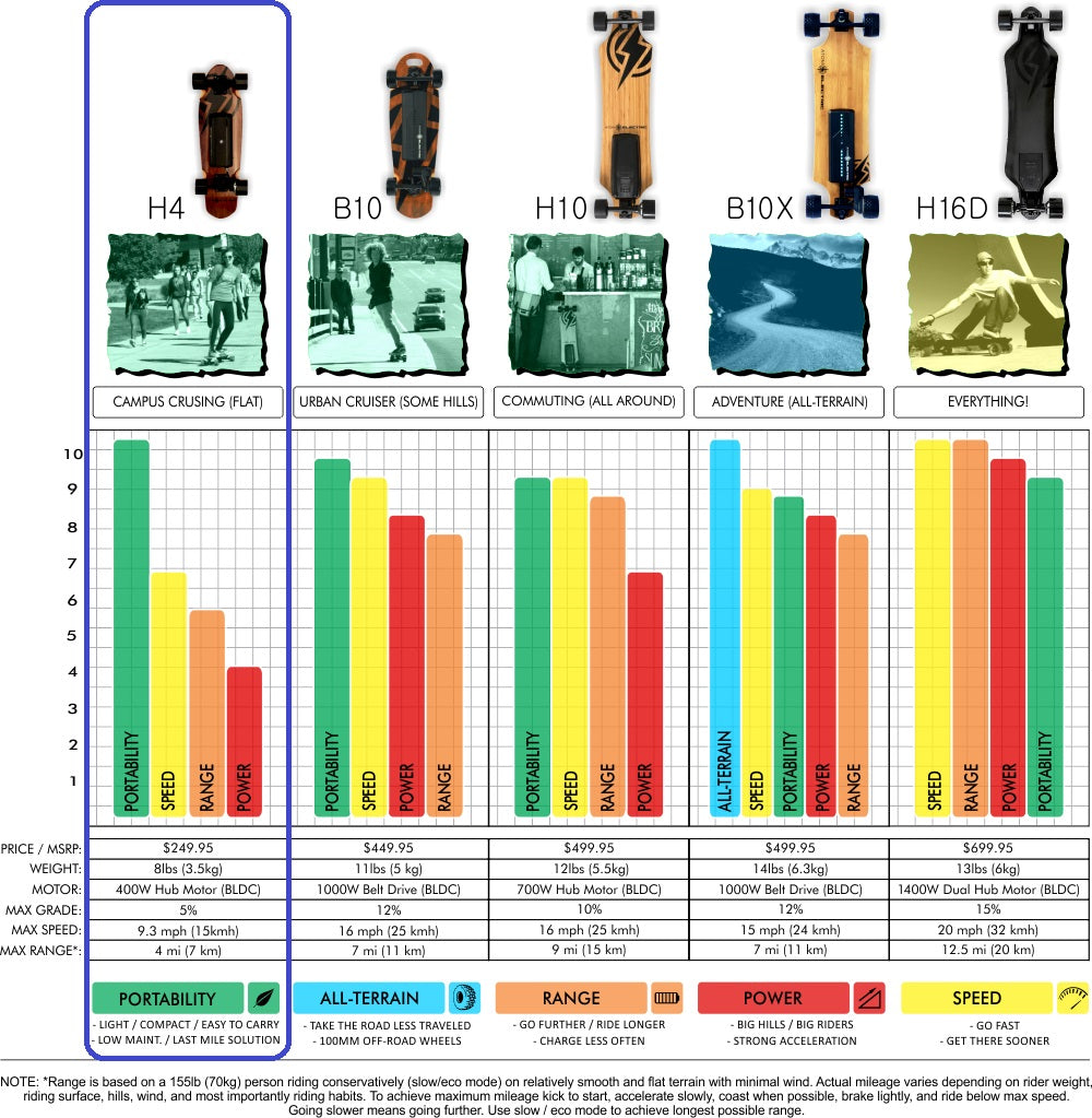 H4 Atom Electric Comparison Chart