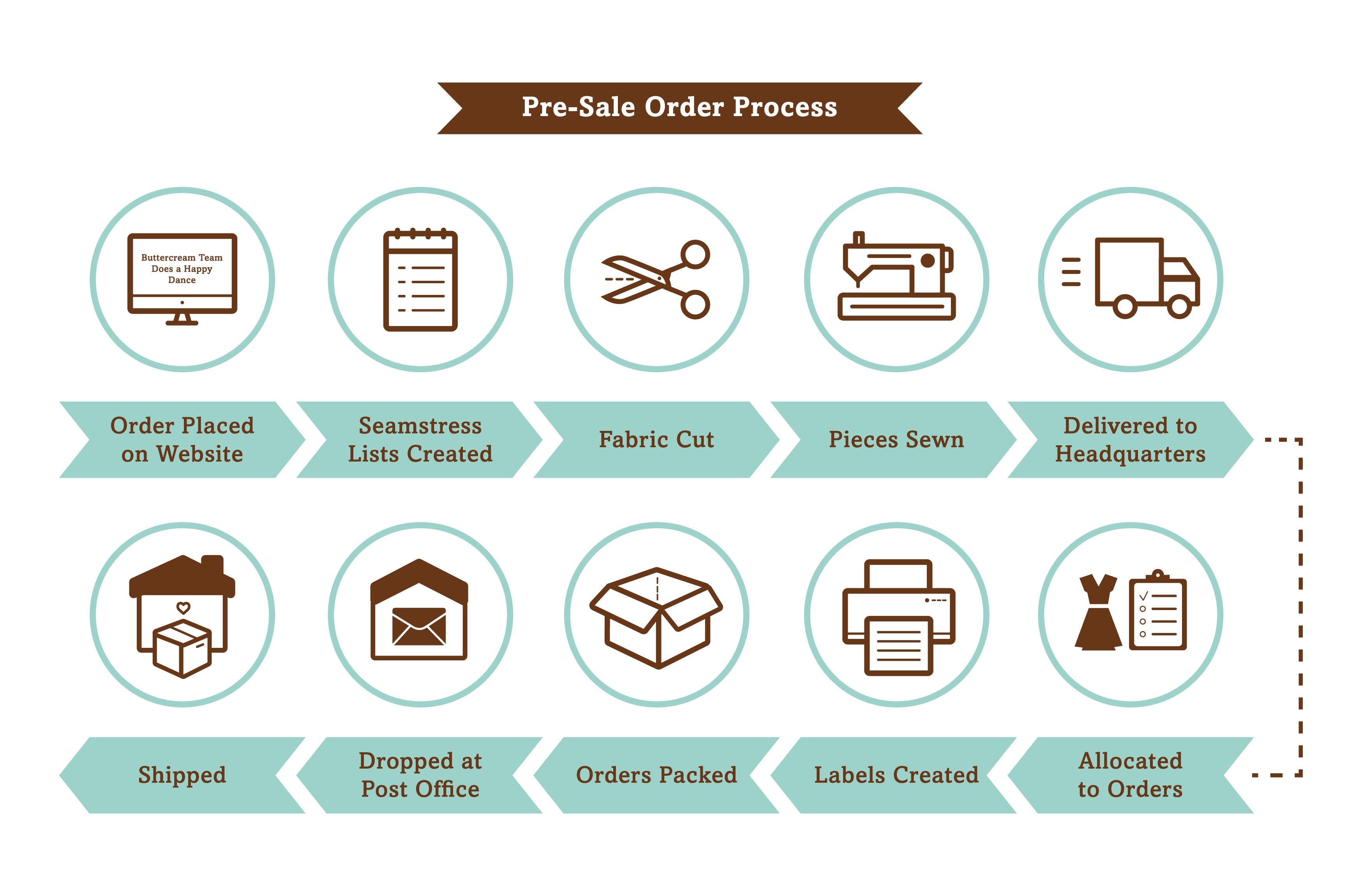 Pre-Sale Order Process | Buttercream Clothing
