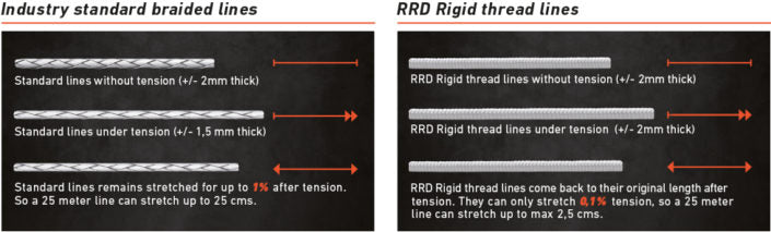 RRD Rigid Thread Kite Lines | Non Stretch | Durable Kite Lines and Bar