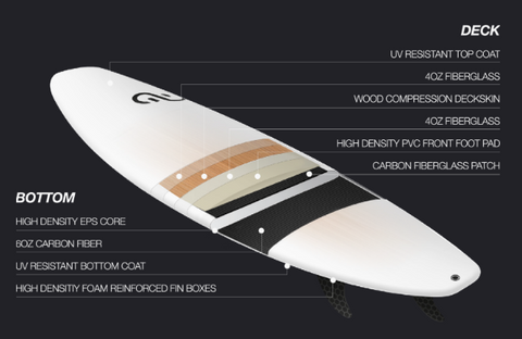 Eleveight Escape Directional Kitesurf Board - Construction