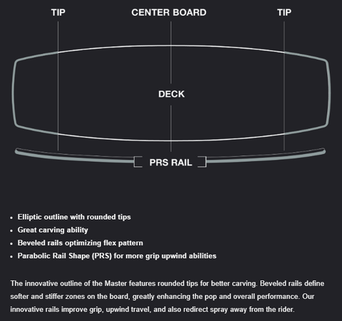 Eleveight Master Kiteboard - Outline Design