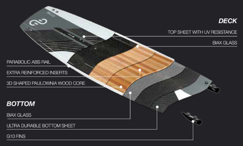 Eleveight Process C+ Carbon Kiteboard - Construction Specifications