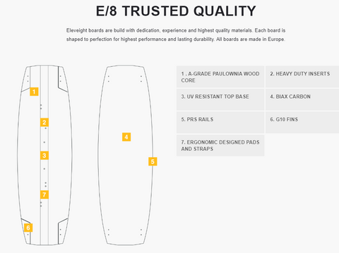 Eleveight Process C+ Carbon Kiteboard E8 Construction and Design
