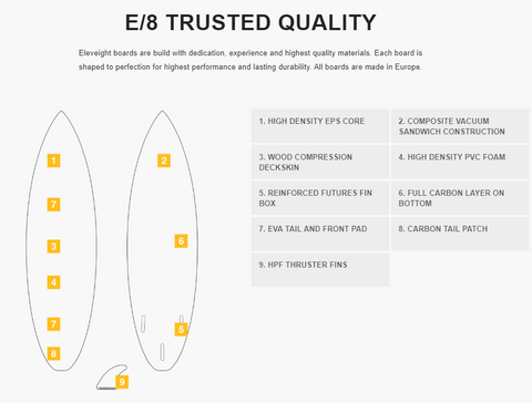 Eleveight Curl Directional Kitesurf Board - Construction and Design Quality