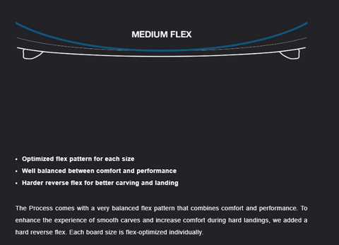 Eleveight Process Kiteboard Flex Pattern