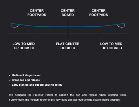 Eleveight Process Kiteboard Rocker Profile