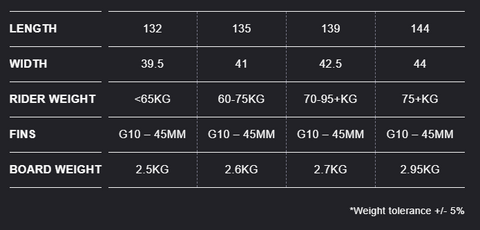 Eleveight Process Kiteboard Sizing Recommendations