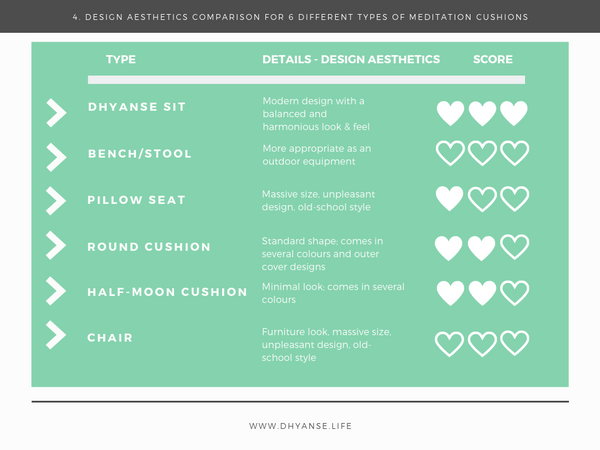 Design Aesthetics Comparison - Meditation Cushion