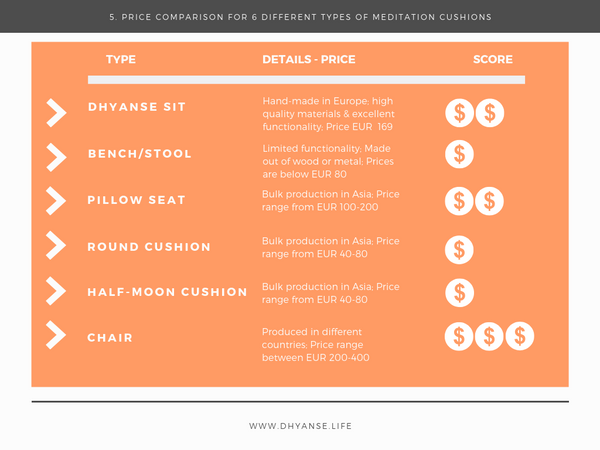 Price Comparison - Meditation Cushion