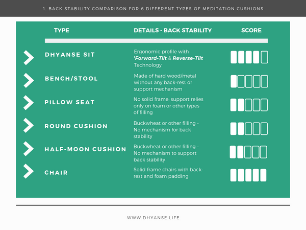 Back Stability Comparison - Meditation Cushion