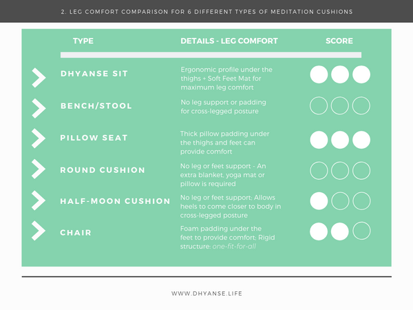 Leg Comfort Comparison - Meditation Cushion