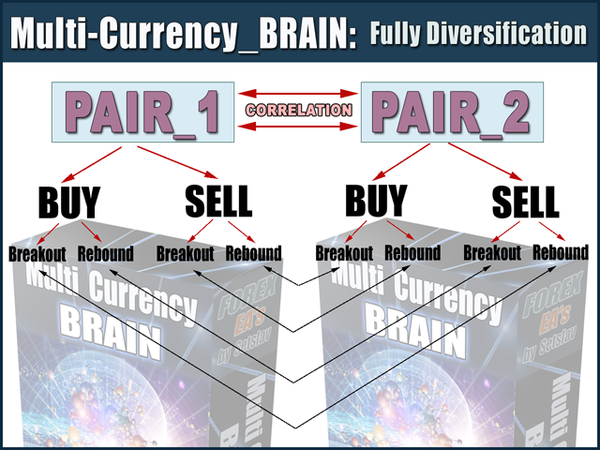 multi currency brain pairs new