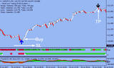 Action Trade Forex Indicator