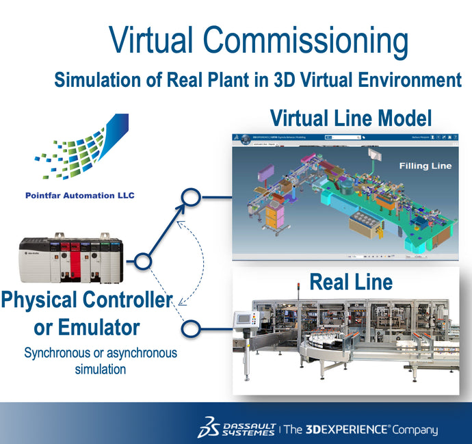Explore the Benefits of Process Simulation Using a Virtual Environment!