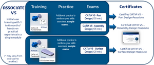 CATIA V5 Part Design Certification Test