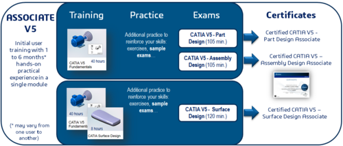 CATIA V5 Surface design certification Test