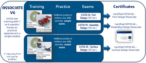 CATIA V6 Assembly design certification Test