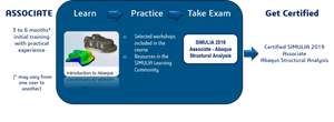 SIMULIA Abaqus Structural Analysis - Associate Certification Test