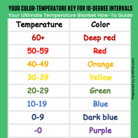 Your Ultimate Temperature Blanket How-To Guide