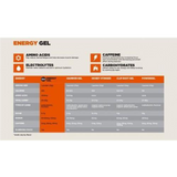 GU Energy Nutrition Facts