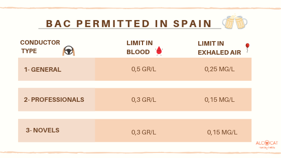Bac permitted in spain