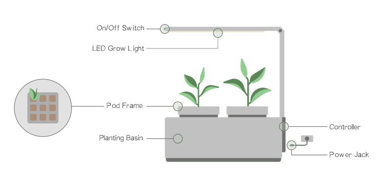 how-does-an-indoor-hydroponic-grow-kit-work-diagram