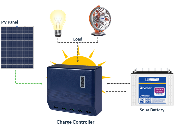 Solar Charge Controller - 6 Amp, 12 Volt