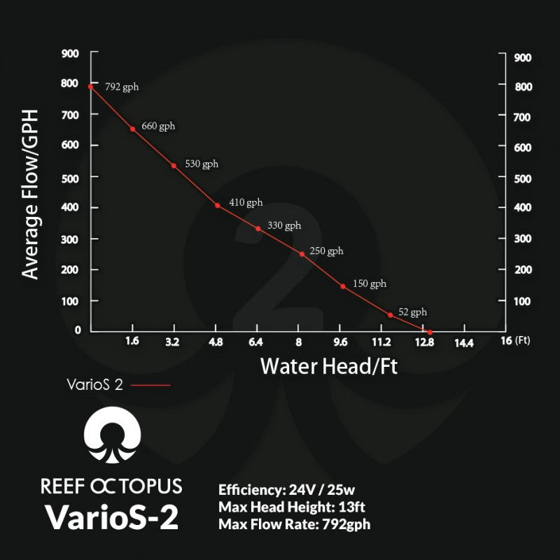 VarioS 2 Controllable Circulation Pump