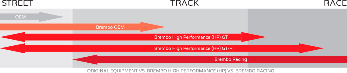 Brembo range comparison