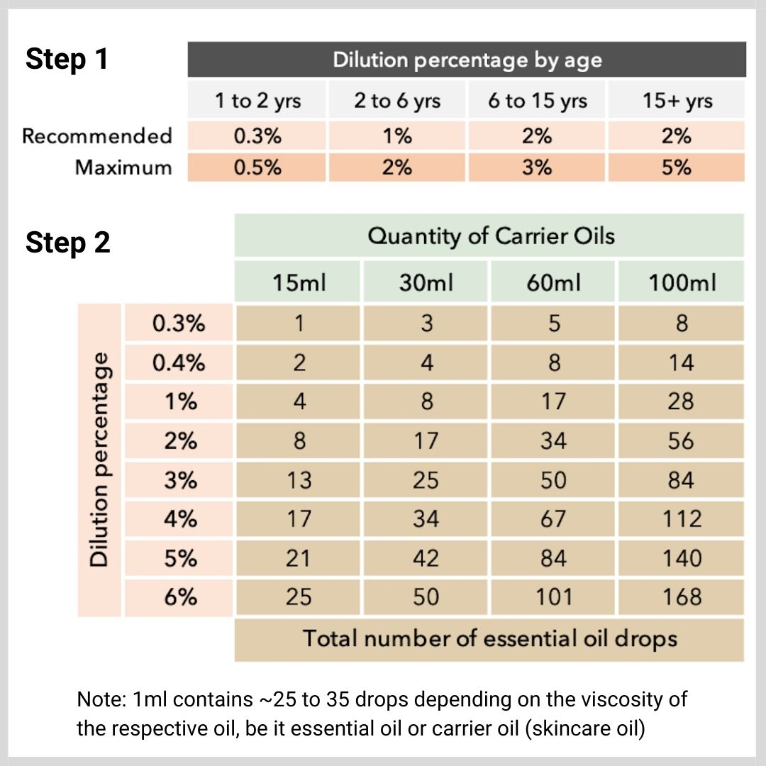 Iryasa Dilution Guide for blending essential oils and carrier oils