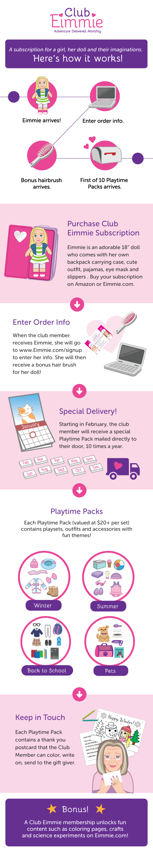How Club Eimmie Subscription Works Infographic