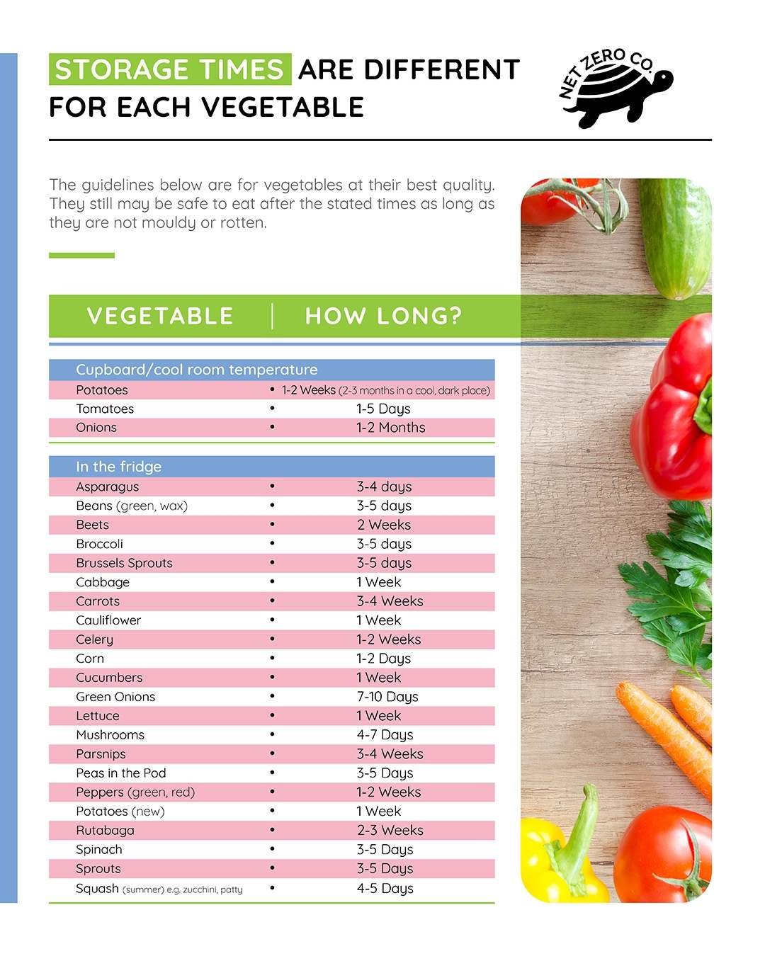 Storage times of Vegetables
