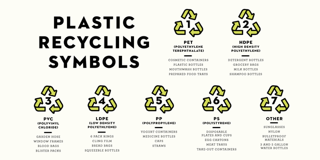Recycle numbers explanation
