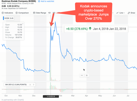 Kodak unfounded surge in price