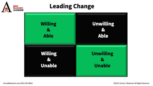 Leading Change - 4 Types of People