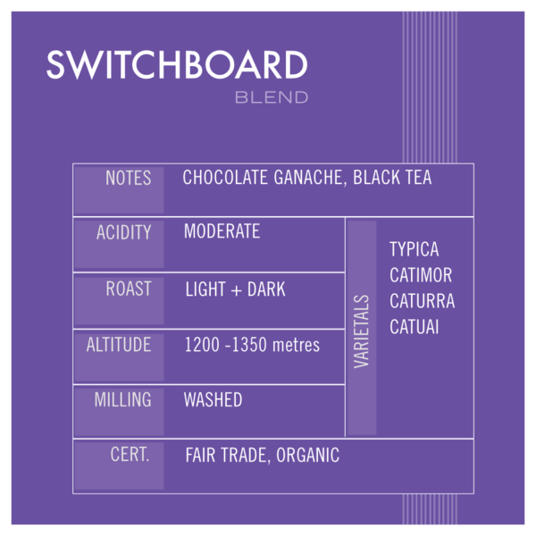 Coffee - Medium Roast Switchboard - Relay Coffee Roasters(Includes $1 Jar Deposit)