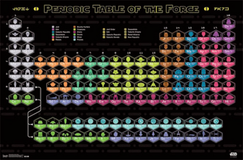 Star Wars Periodic Table Poster